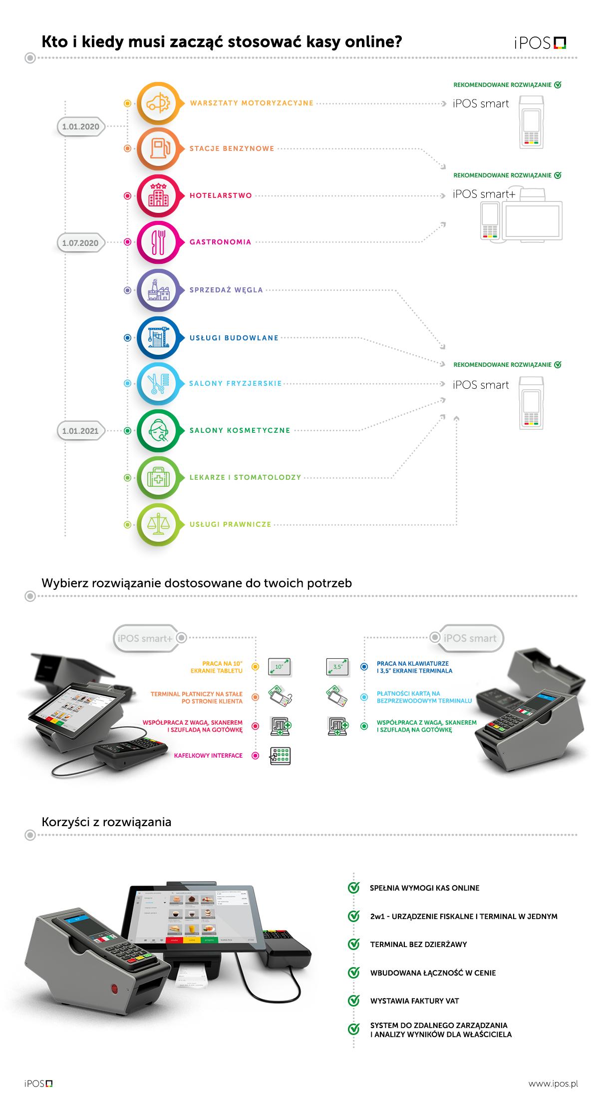 kasoterminal, infografika, kasy online, kasy fiskalne